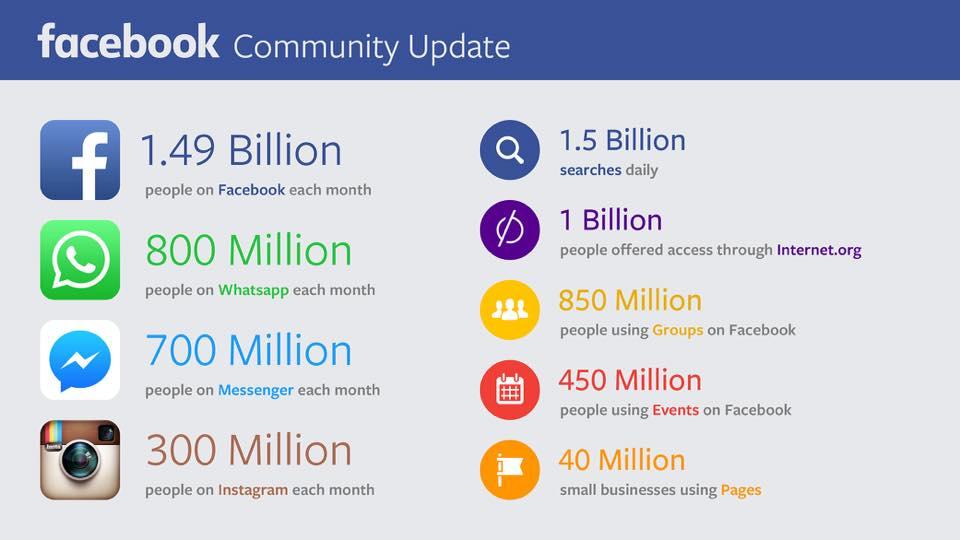 Facebook : 1,49 milliards de personnes connectées !
