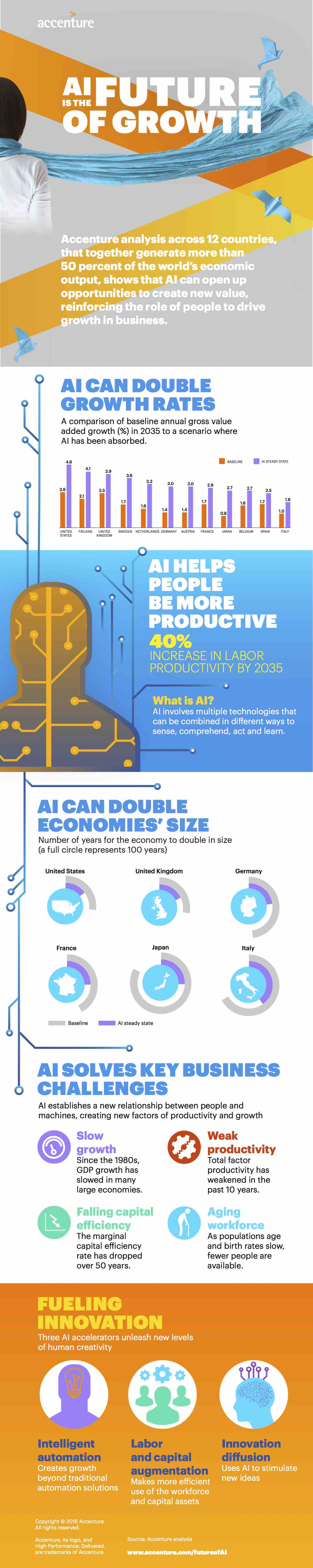 Accenture-AI-Economic-Growth-Infographic