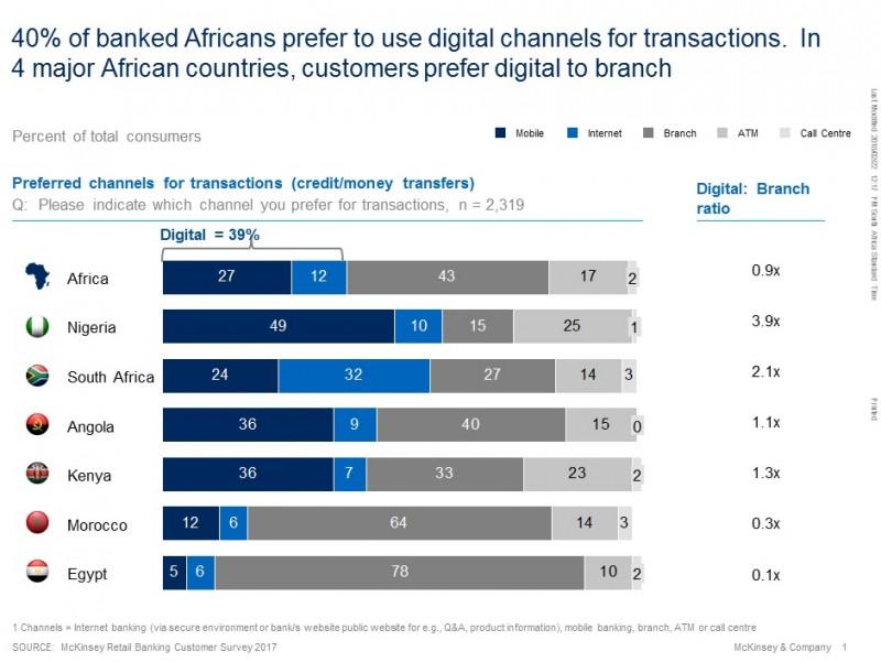 African-retail-banking-digital