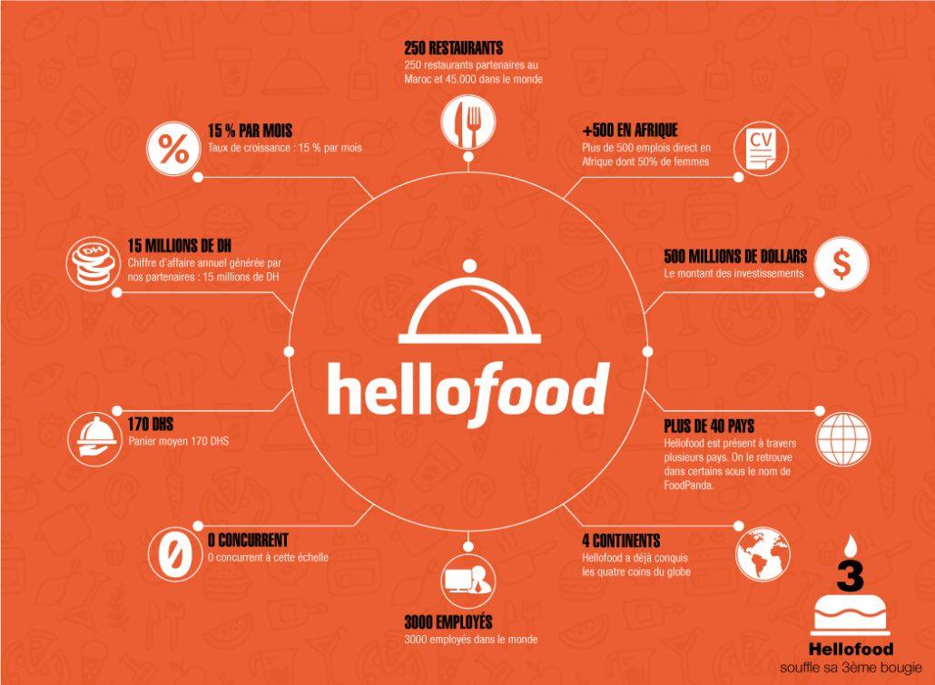 Anniversaire Hellofood