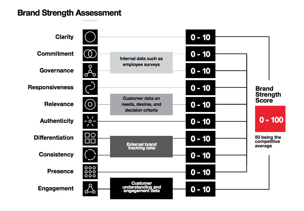 Brand Strength Assessment