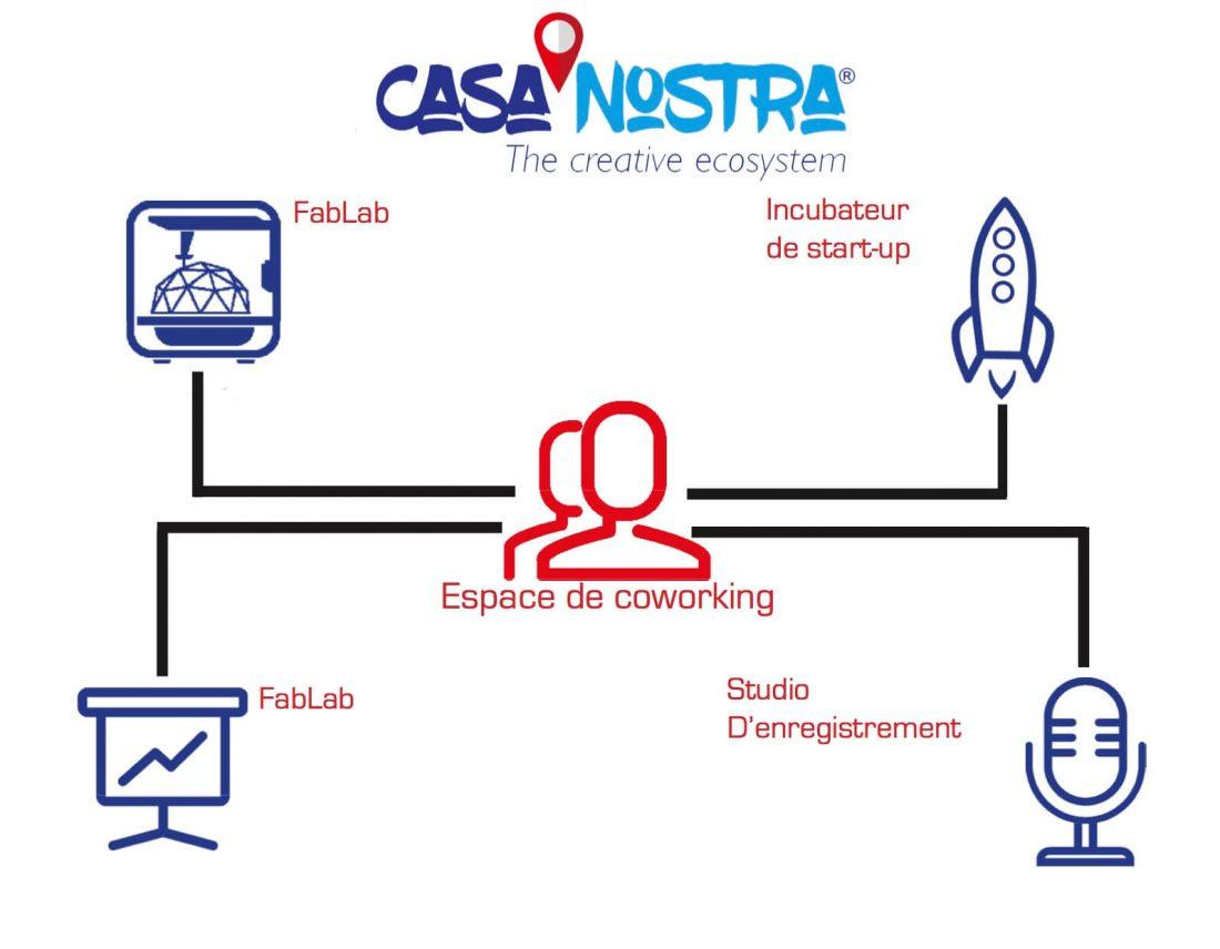 CasaNostra The Creative Ecosystem