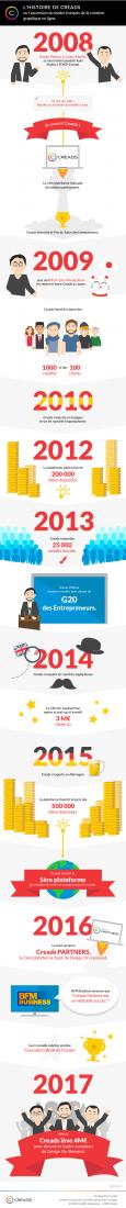 Creads_Infographie_Histoire