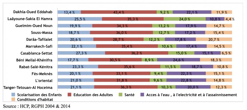 Décomposition de la pauvreté multidimensionnelle par région et par source de privation