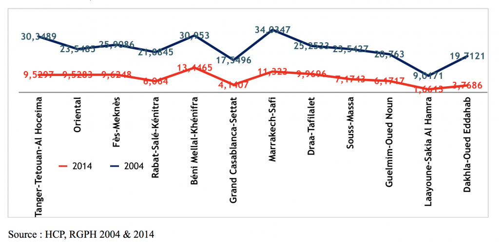 Évolution de l'incidence de la pauvreté entre 2004 et 2014