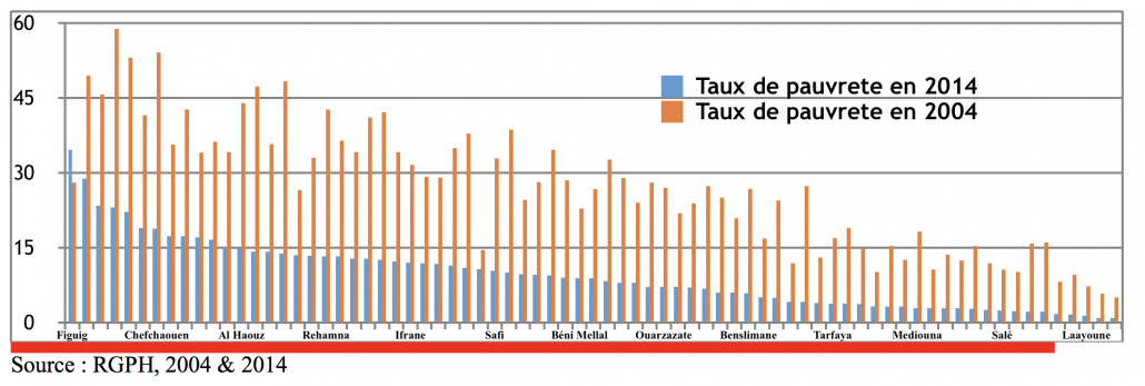 Évolution du taux de pauvreté multidimensionnelle entre 2004 et 2014 par province