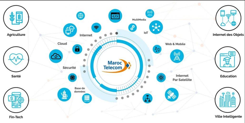 Ecosysteme-Technologique-Maroc-Telecom