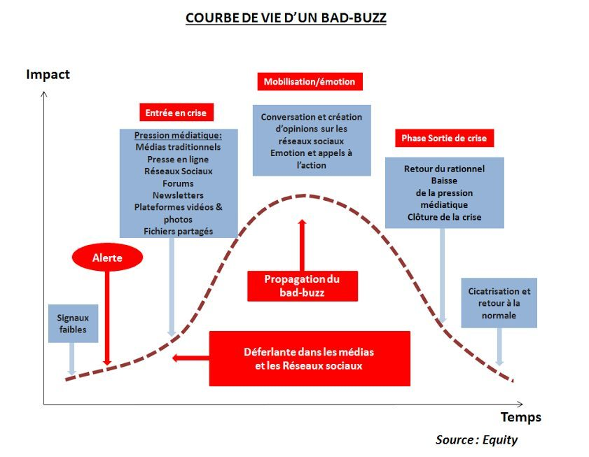 equity-courbe-de-vie-dun-bad-buzz