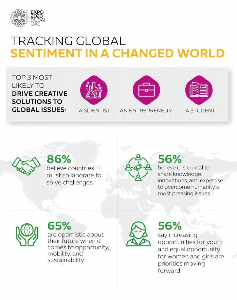 Expo 2020 Dubai_Survey Infographic_Global_EN