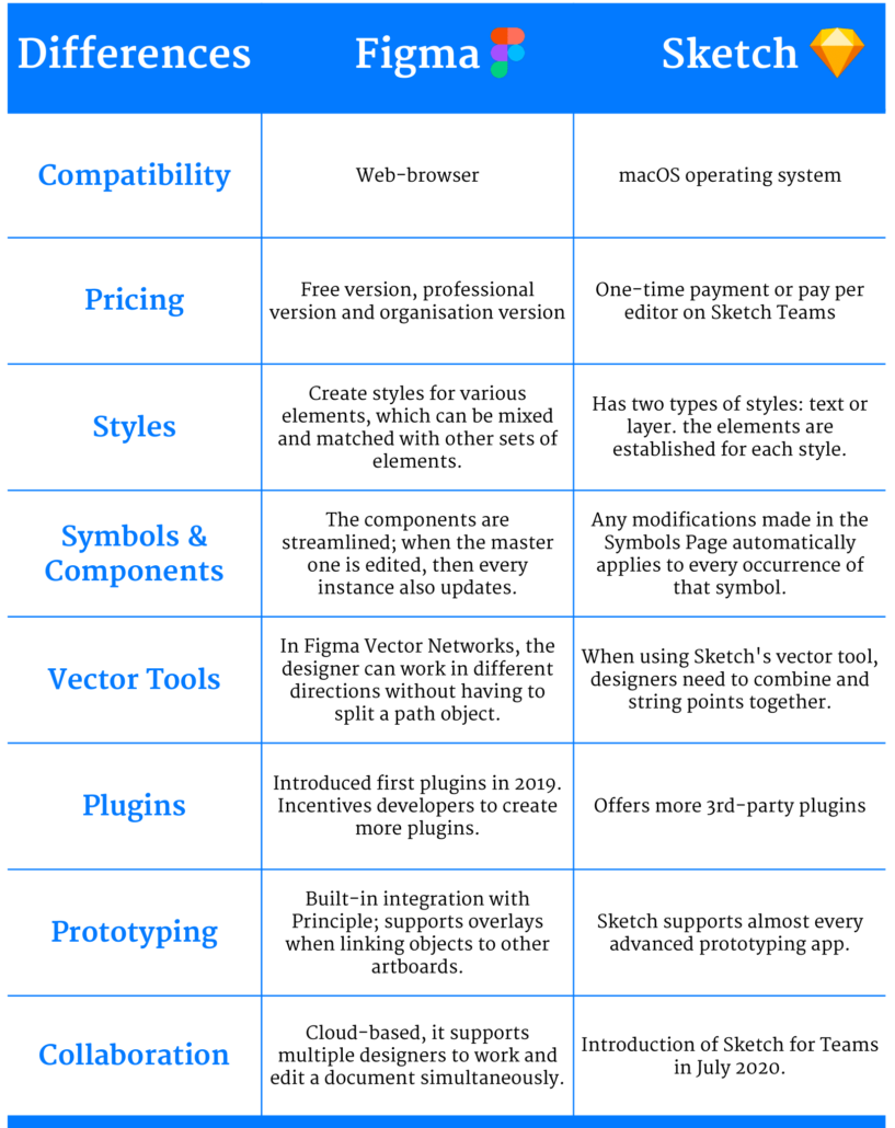 Figma UX conception tool