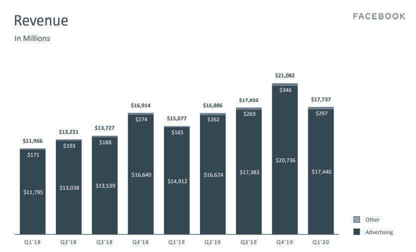 Facebook-Revenue