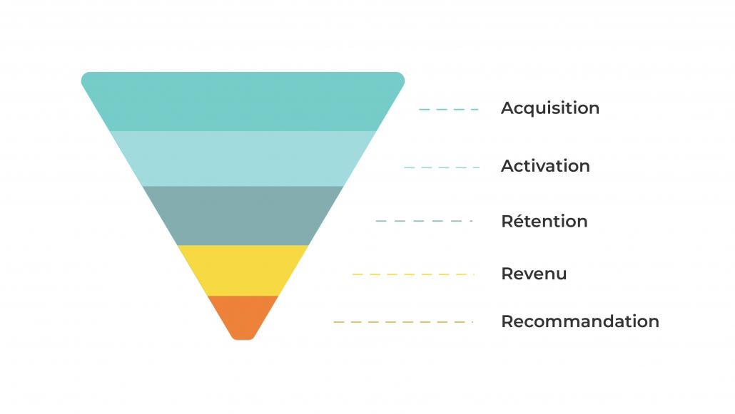 Growth-Marketing-Funnel-AARRR