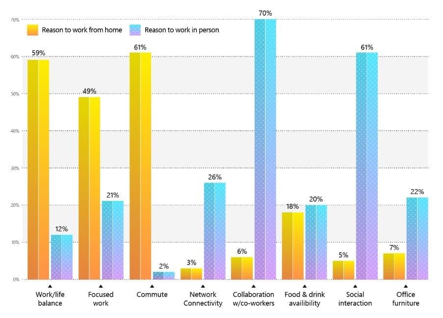 Hybrid-Work-Paradox-Chart