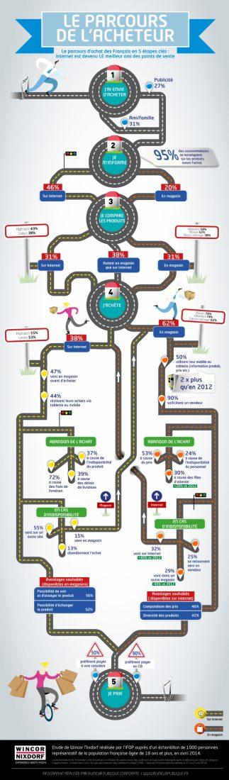 IFOP-Wincor-nixdorf-decryptent-etapes-cles-processus-achat-F