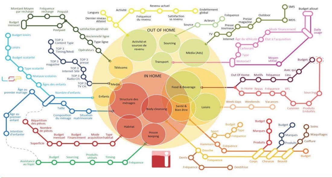 Conférences de l'AMMC : Personnalité, Psychologie du consommateur et Life Style