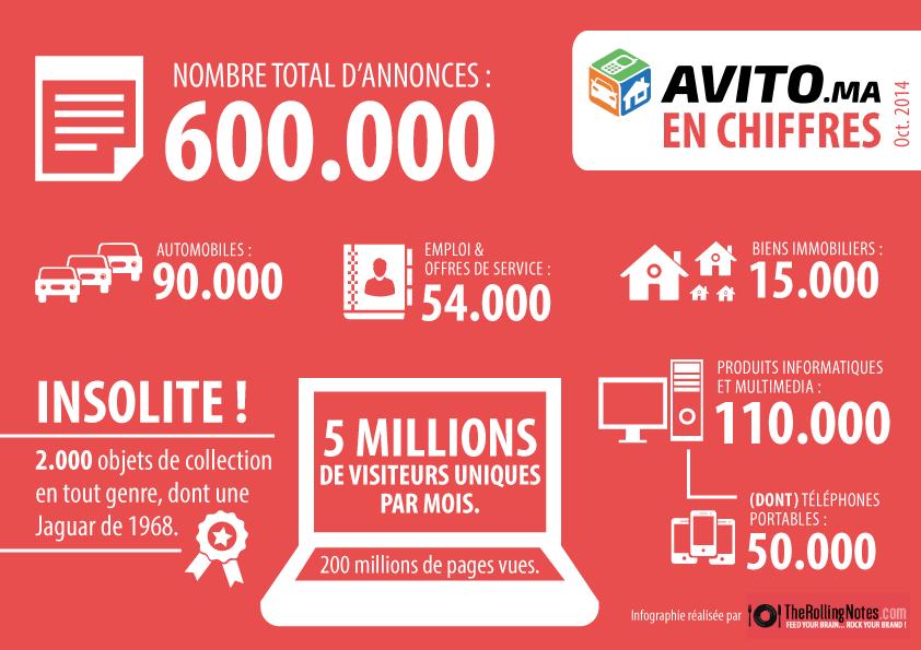Infographie-Avito-Chiffres