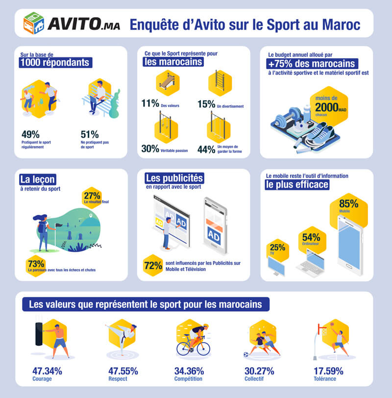 Infographie-Avito-Sports
