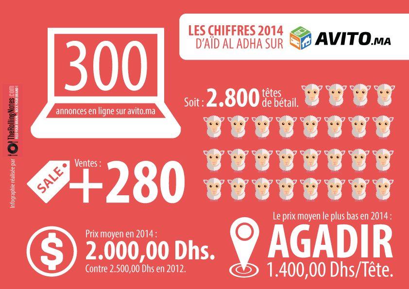 Infographie-Avito