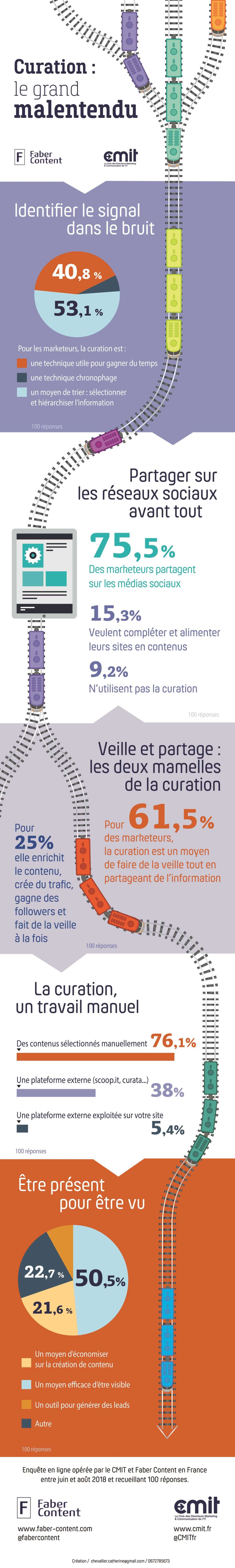 Infographie-Curation-Veille-Content-Marketing