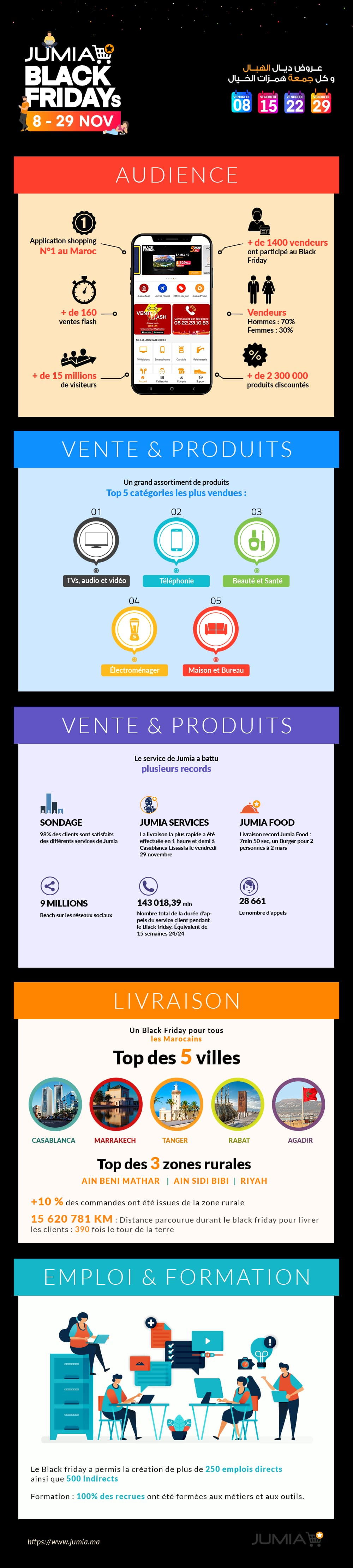 Infographie-Jumia-Black-Friday