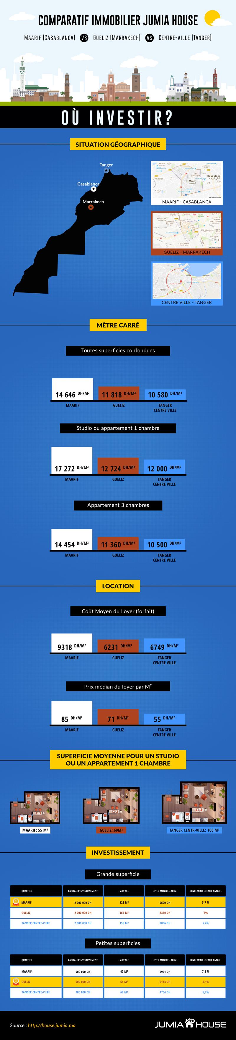 Infographie comparatif immobilier 2017