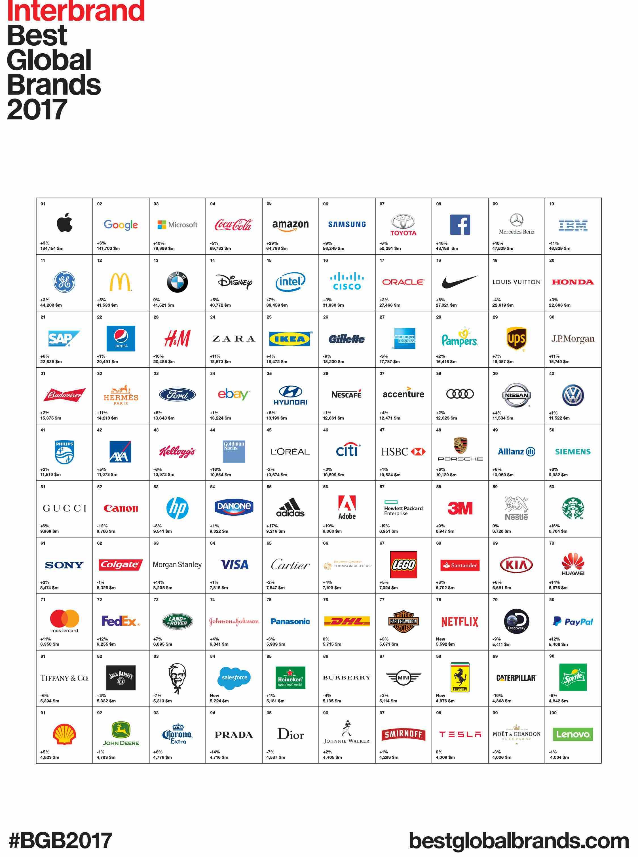 Interbrand Best Global Brands 2017 Ranking