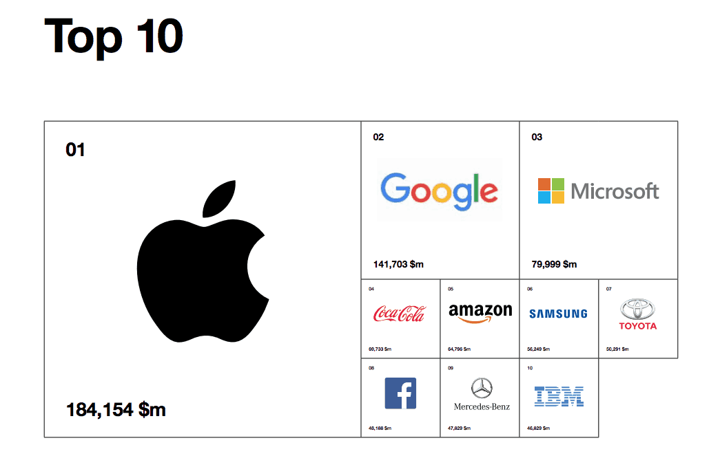 Interbrand Best Global Brands 2017 Top 10