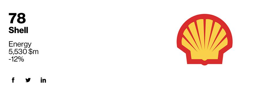 Interbrands Shell