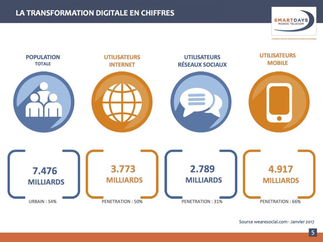 Maroc Telecom SMART DAYS Figures