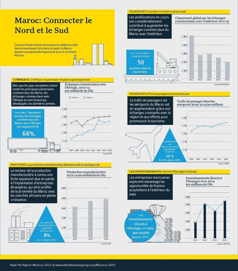 OBG Morocco infographic Alternative French version