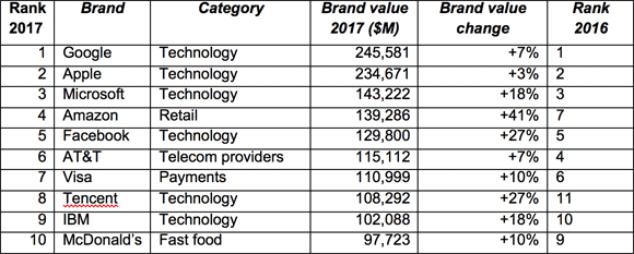 The BrandZ Top 10 Most Valuable Global Brands 2017 Table