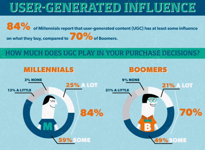 ugc-millenials-vs-boomers