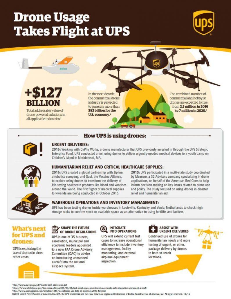 ups-drones-infographic