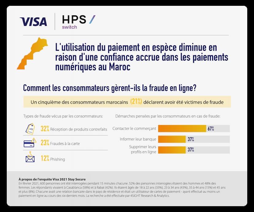 Visa-Hps-Stay-Secure-Infographie-04