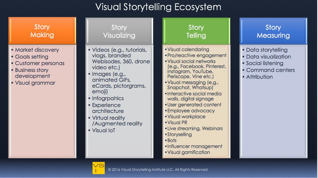 Visual_Storytelling