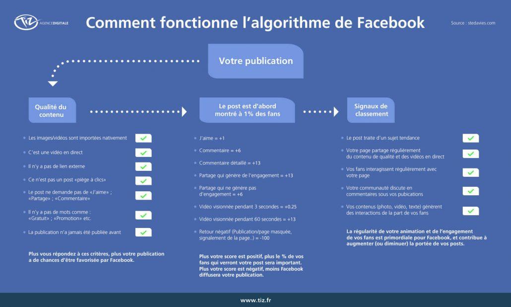 algorithme-facebook-fonctionnement