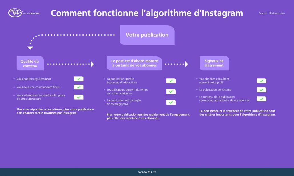 algorithme-instagram-fonctionnement