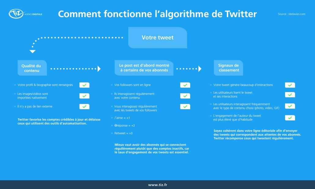 algorithme-twitter-fonctionnement