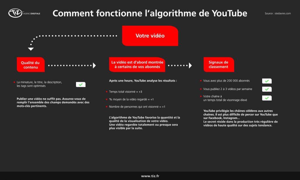 algorithme-youtube-fonctionnement