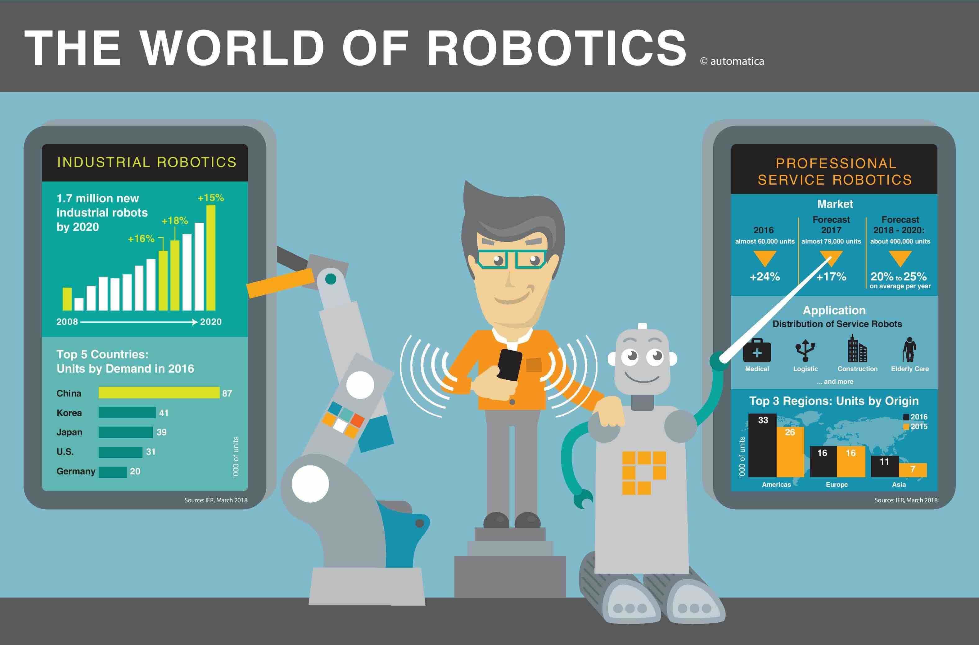 automatica Infographic The world of robotics