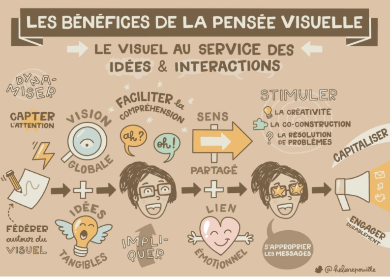 benefices-pensee-visuelle