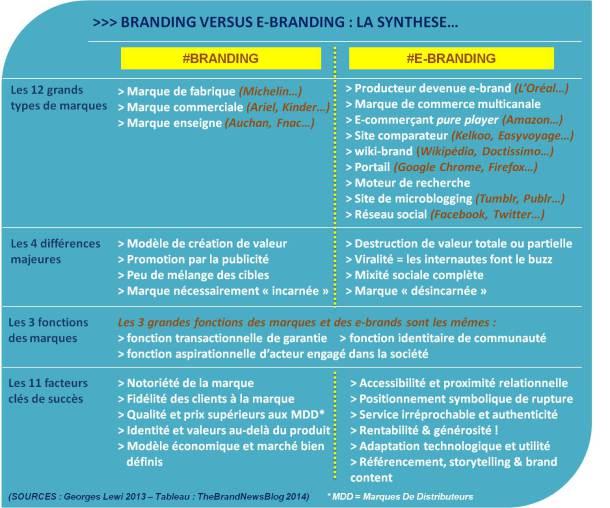 branding-versus-ebranding