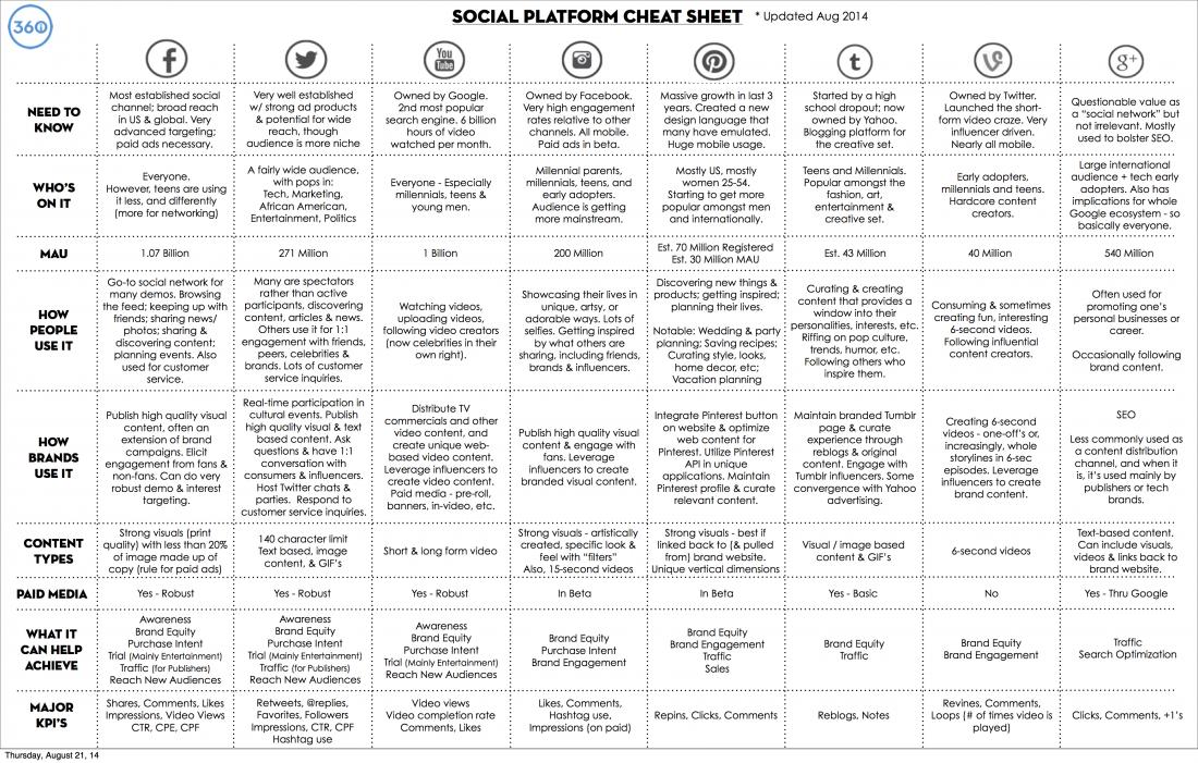 cartographie-medias-sociaux-bg