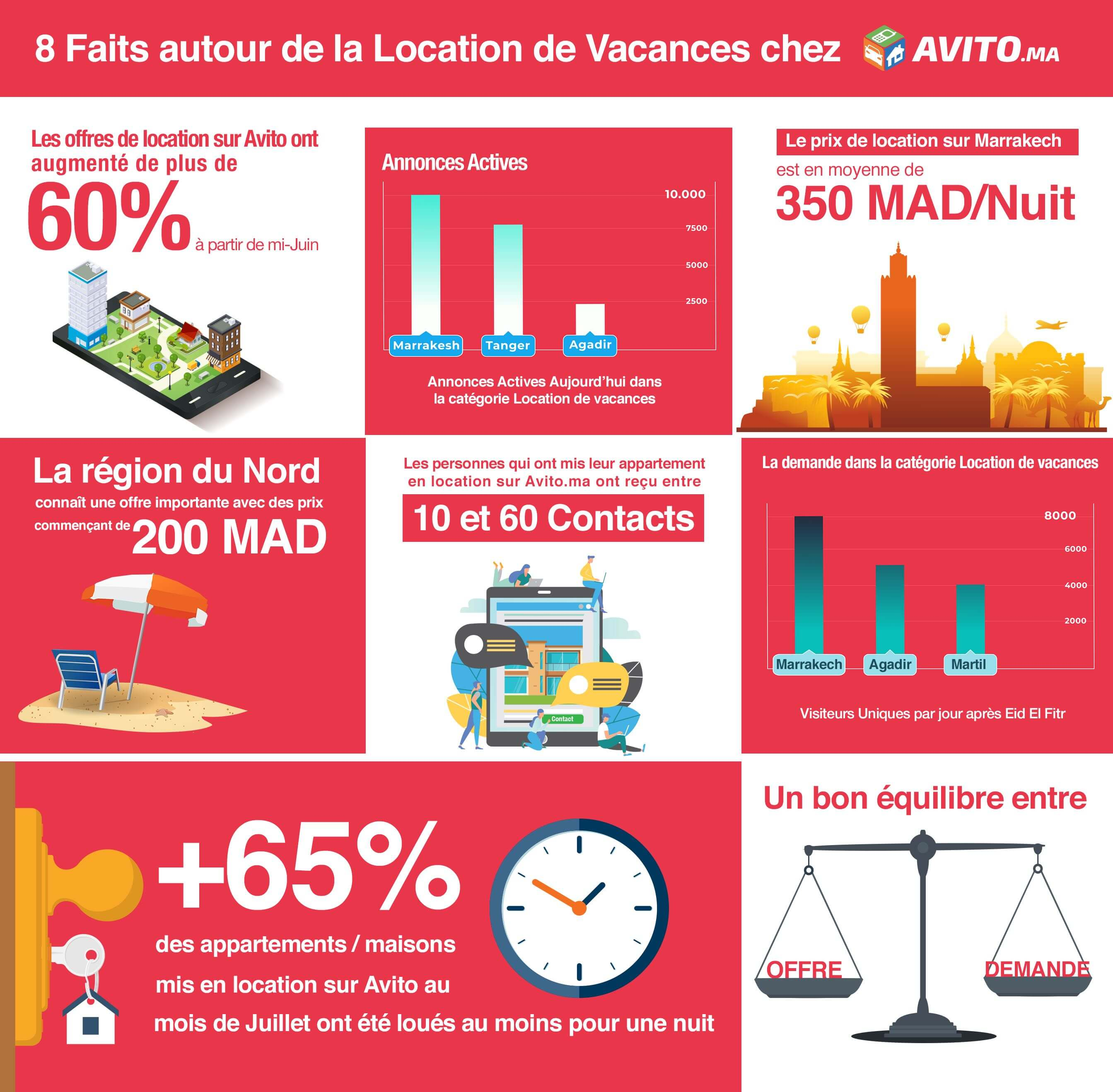 data Location vacances avito