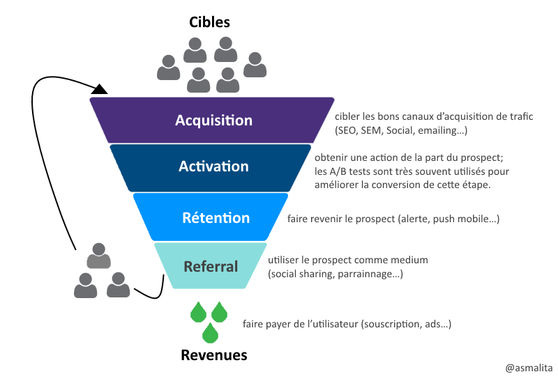 growth-hacking-funnel