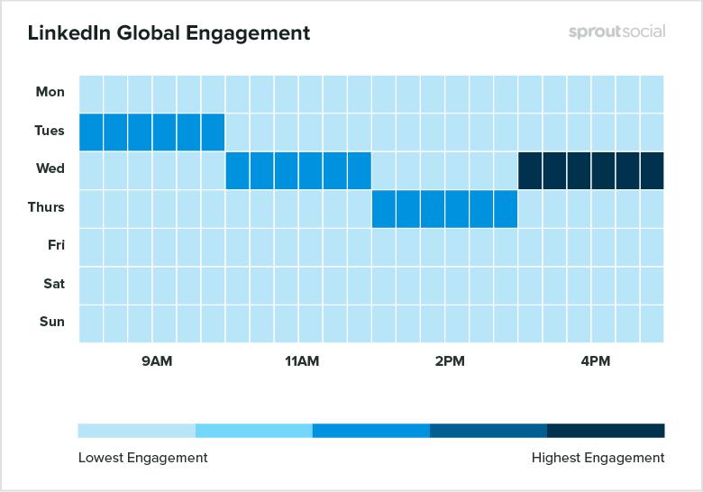 guide-complet-marketing-linkedin-engagement
