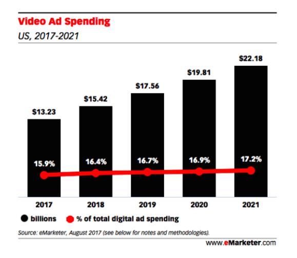 guide-complet-marketing-linkedin-video-ad-spending
