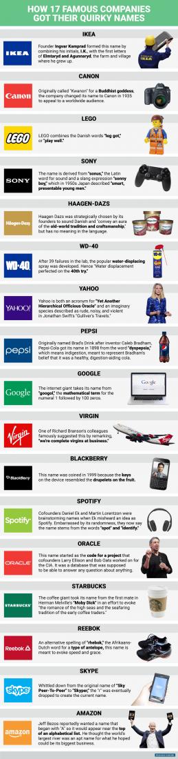 how-18-companies-got-their-names
