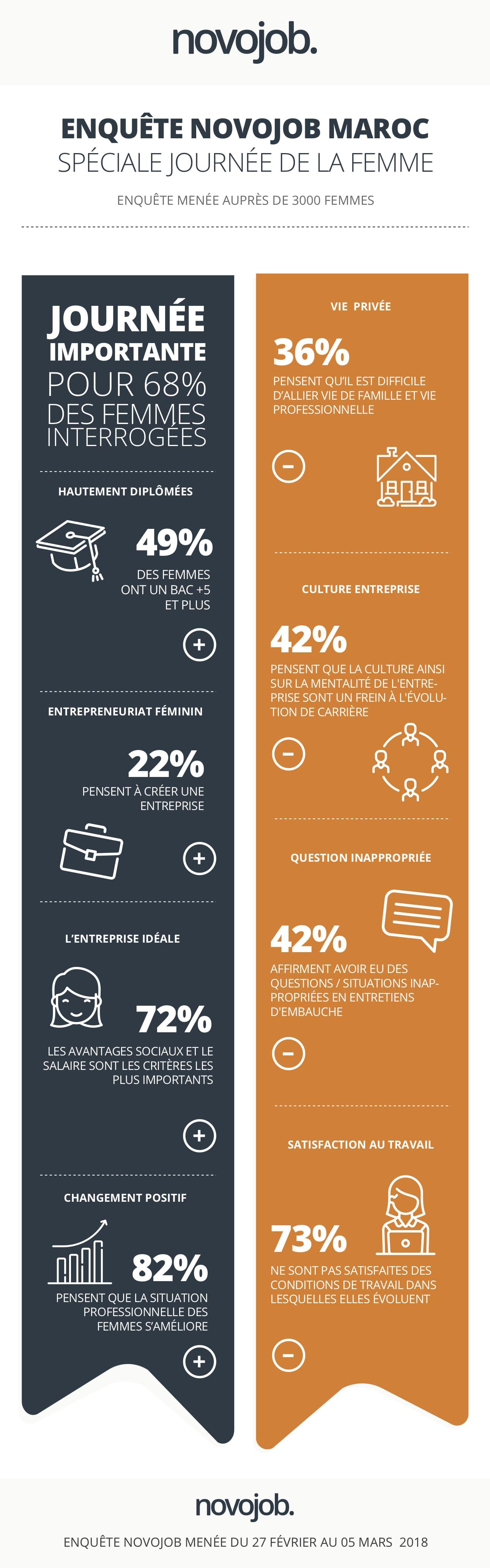 infographie-novojob-maroc-femmes-carrieres-professionnelles
