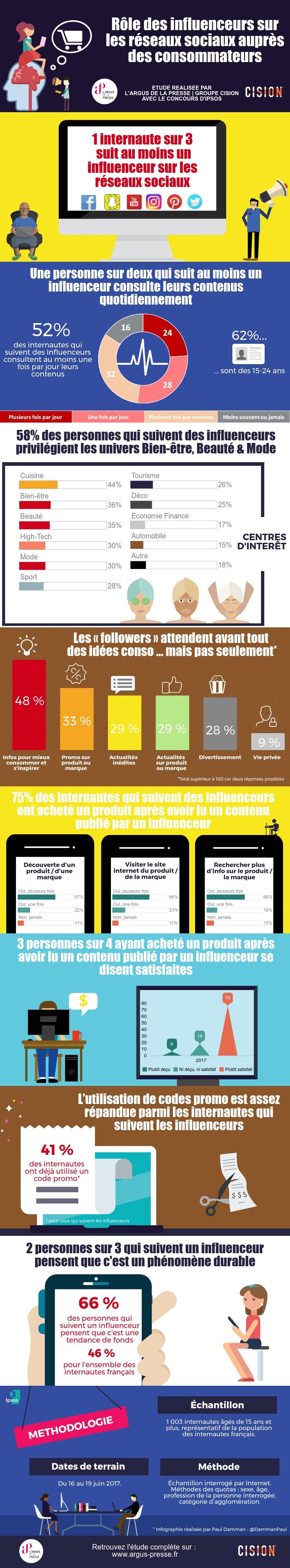 infographie_role_des_influenceurs_sur_les_reseaux_sociaux_aupres_des_consommateurs